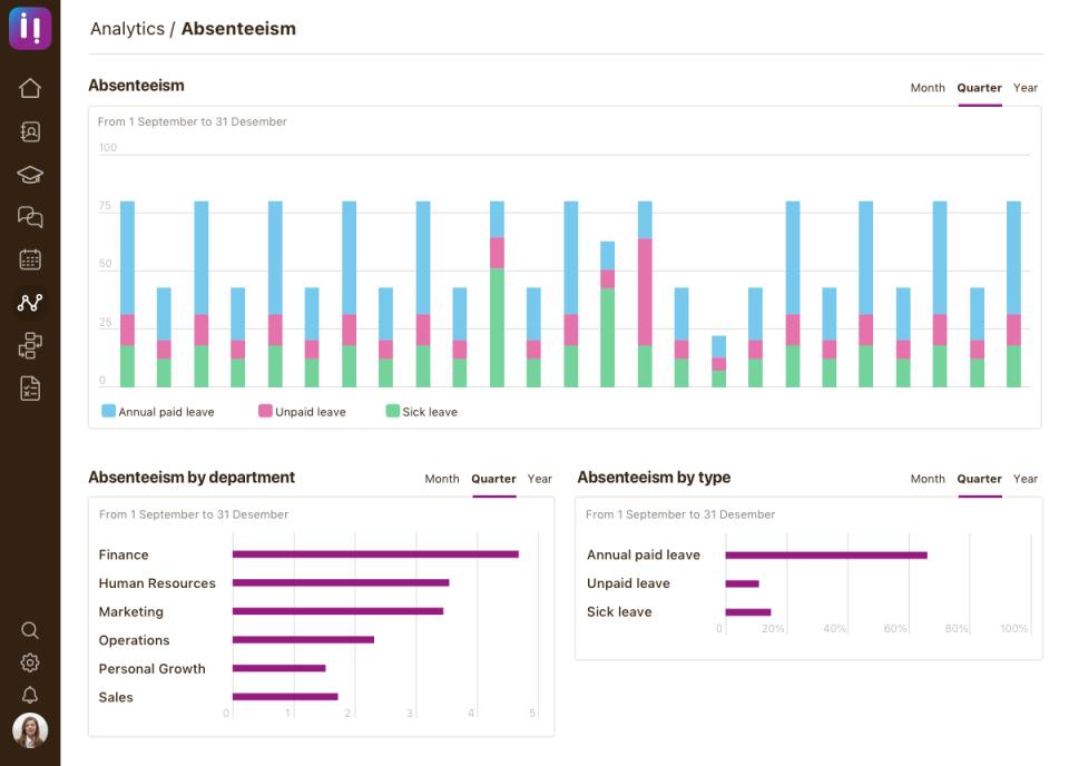 Niikiis Software - Absentism Analytics