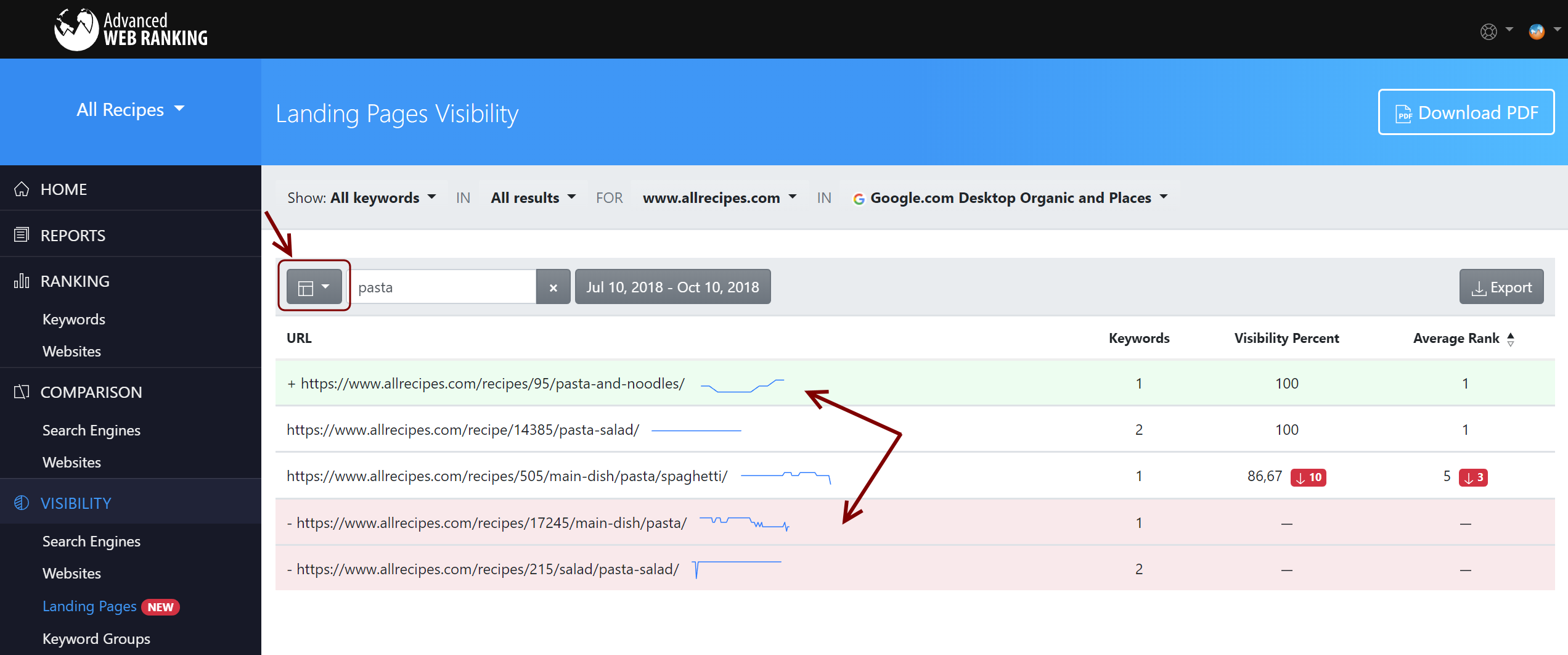 Landing pages visibility report