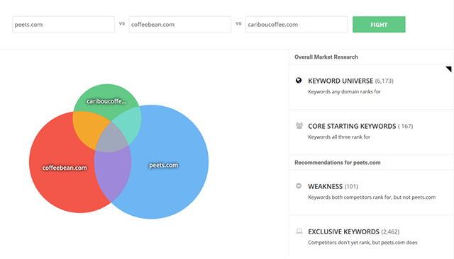 SpyFu compares core, shared and exclusive keywords between users and their competitors