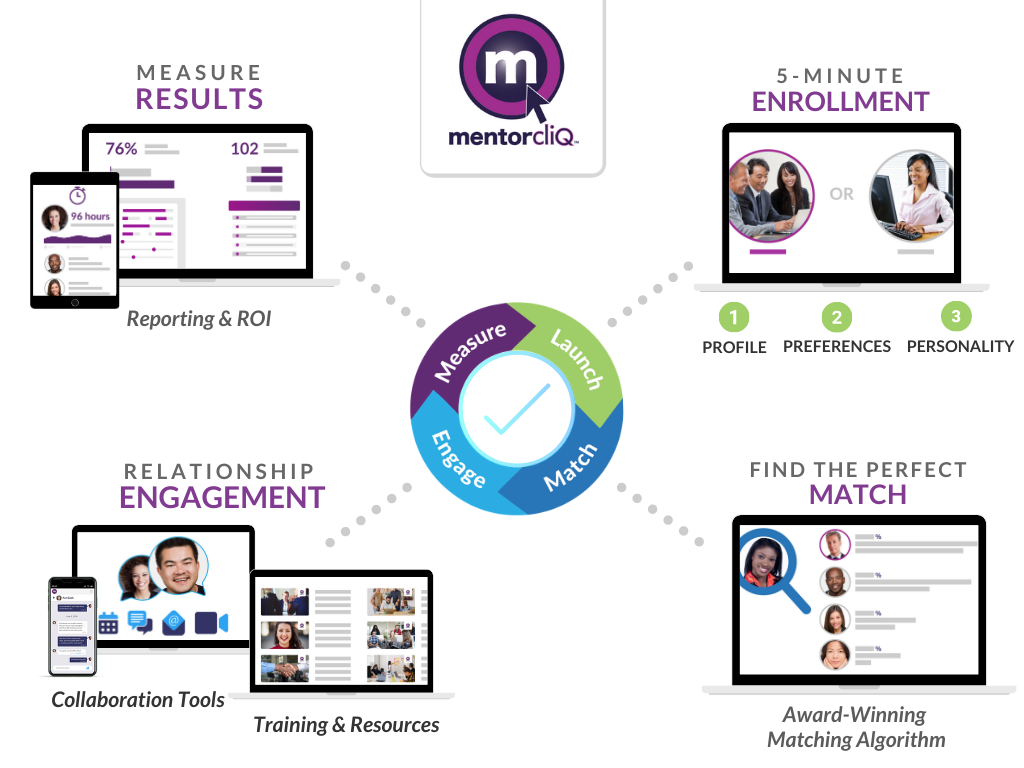 Quickly launch multiple programs with 5 minute enrollment, Match participants with our award winning matching algorithm, Engage participants with collaboration tools, training materials, and resources. Measure results with detailed reporting and analytics