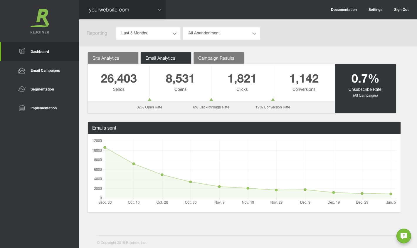 Rejoiner's email analytics shows you sends, ioens, clicks, conversions and unsubscribe rate
