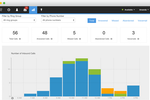 Talkdesk Screenshot: Talkdesk Historical Reporting Dashboard