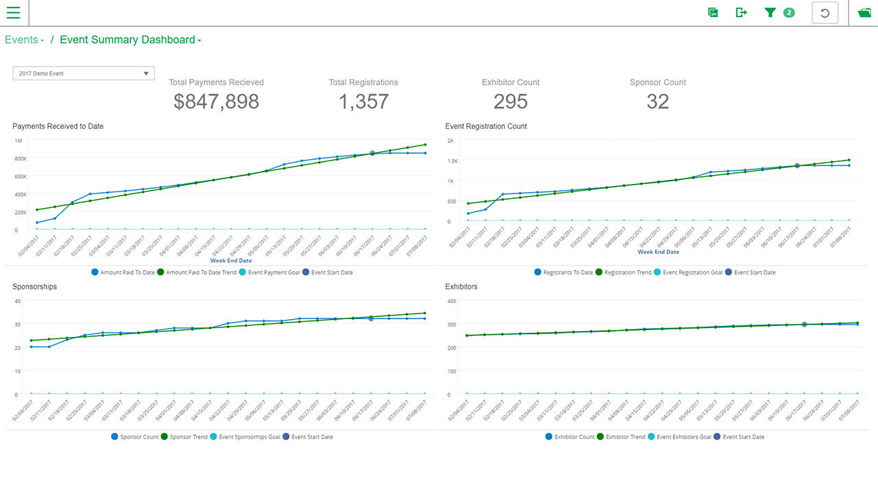The event summary dashboard within MemberSuite Insights provides tracking feedback on event success, with registration counts, payments received, sponsorships, exhibitors, and more