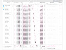 Dundas BI Software - Dundas BI offers flexible scorecards