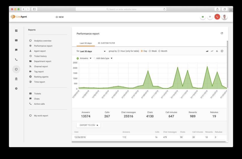 LiveAgent Software - Reports
