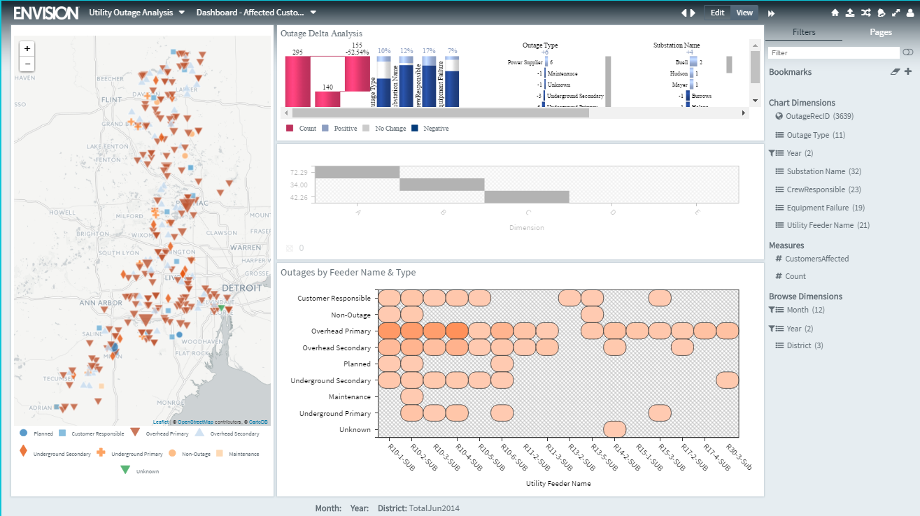Carriots Analytics Software - Outage analysis