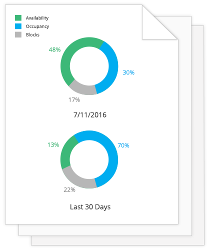Users can generate reports on daily availability compared to previous periods