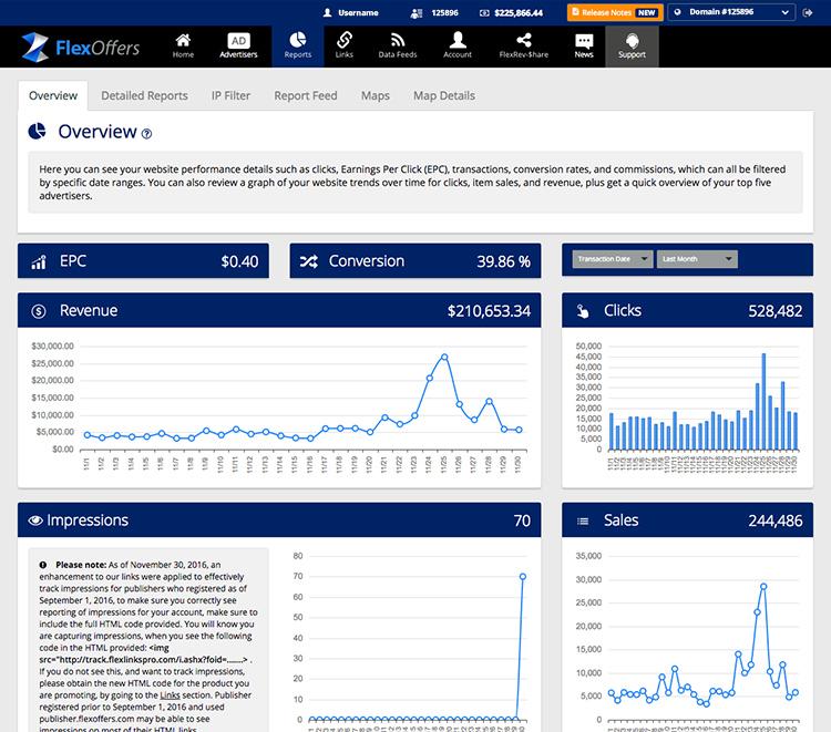 FlexOffers.com track performance