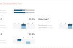 Captura de tela do Trakstar Performance Management: Compare Scores Report