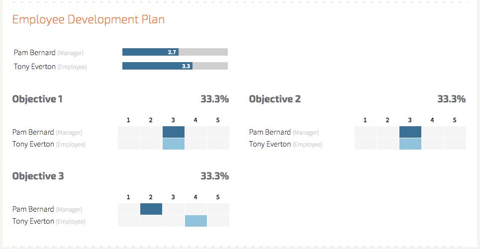 Compare Scores Report