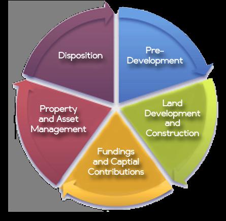 Comprehensive real estate development solution