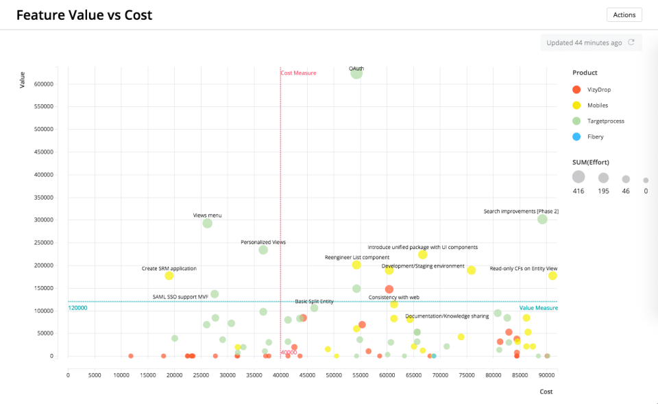 Feature Value vs Cost