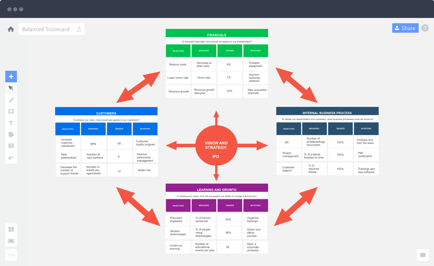 Miro Software - Balanced scorecard