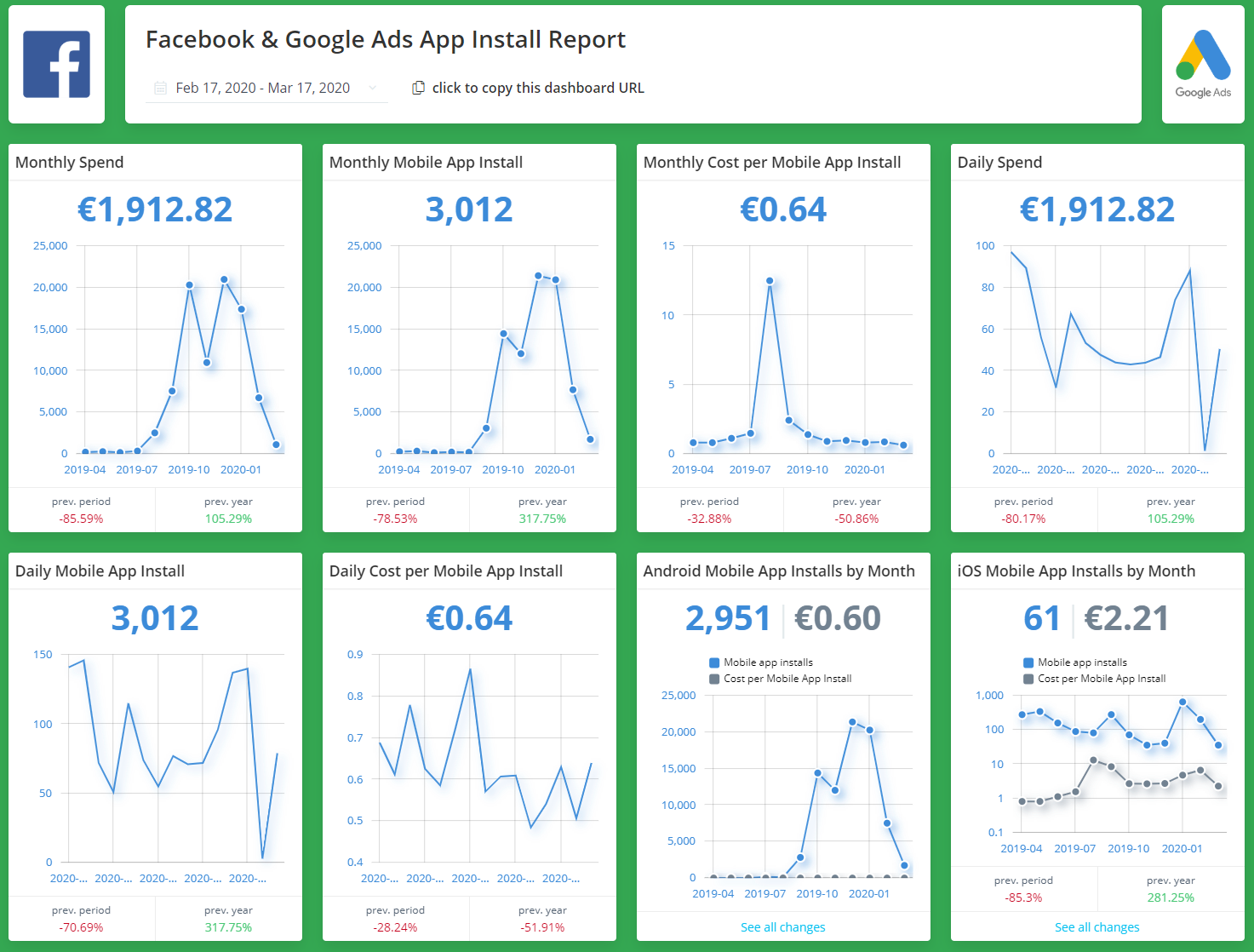Facebook & Google Ads App Install Report | This template is used by all of our PPC profesionals that wish to track their app install campaigns across Facebook & Google Ads.  30+ more KPIs inside!