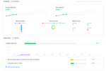 Weekdone screenshot: Progress dashboard and Objectives Timeline for Company Objectives