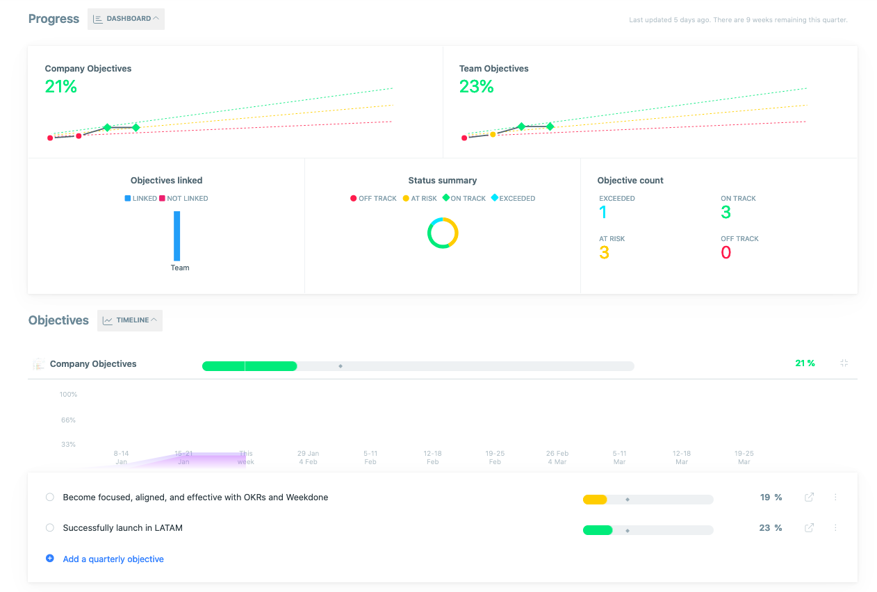 Progress dashboard and Objectives Timeline for Company Objectives