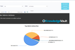 Knowledge Vault screenshot: 2 Microsoft Office 365 Auditing - Automate Audit Reviews - large