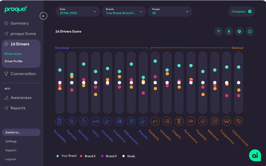 ProQuo AI drivers score