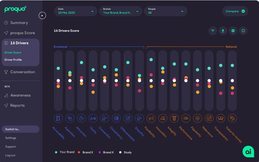 ProQuo AI Software - ProQuo AI drivers score