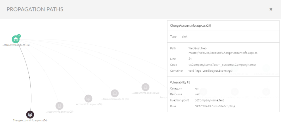 Visualize propagation paths and identify vulnerabilities