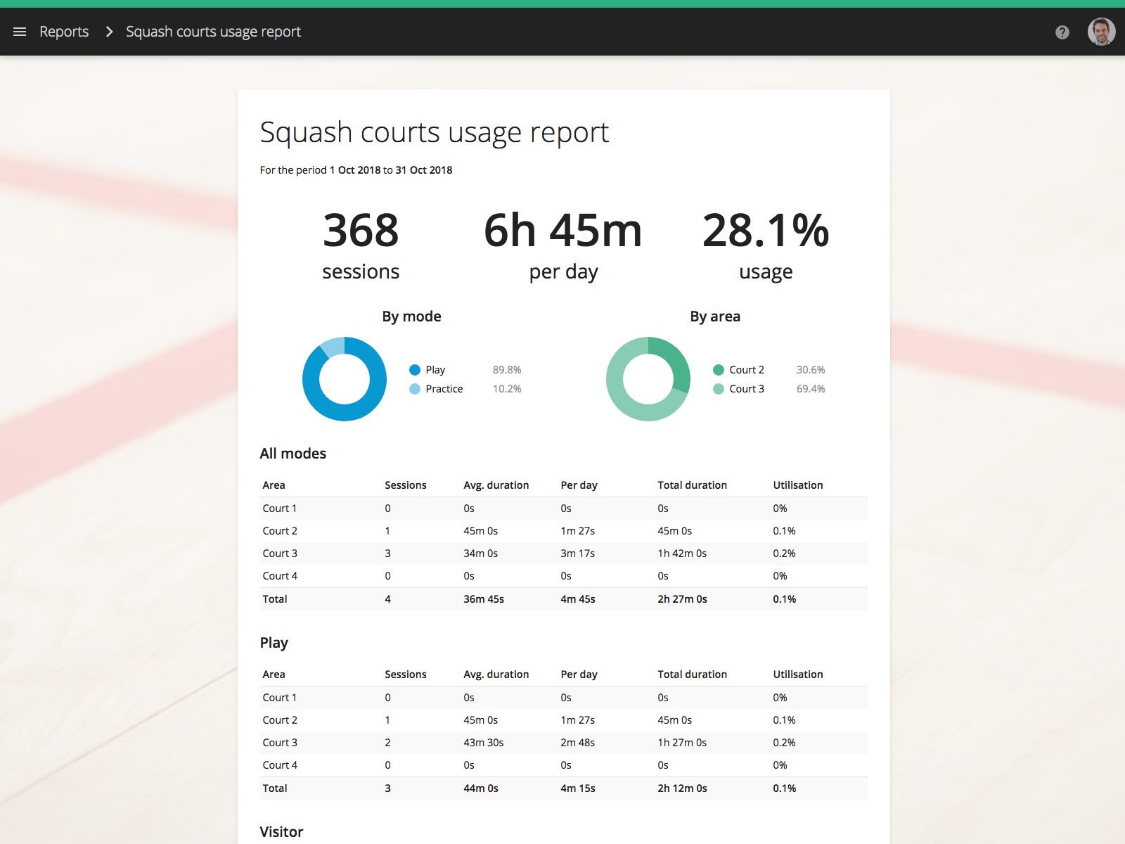 Generate beautiful reports to monitor your court usage