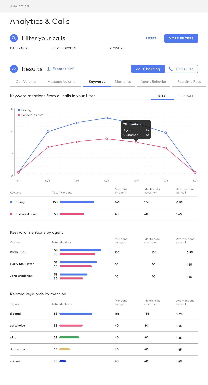 Dialpad screenshot: Call Analytics