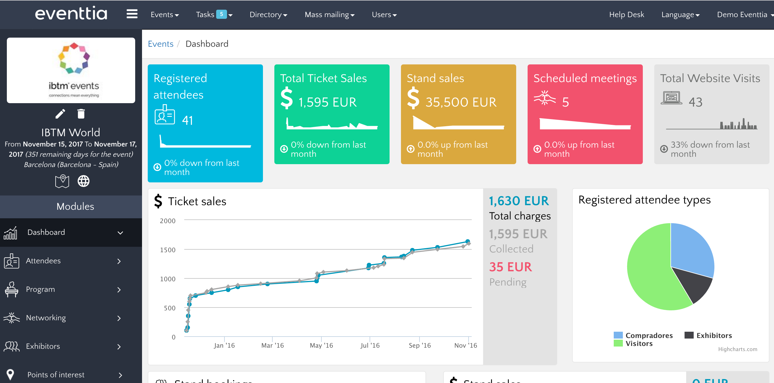 Eventtia dashboard