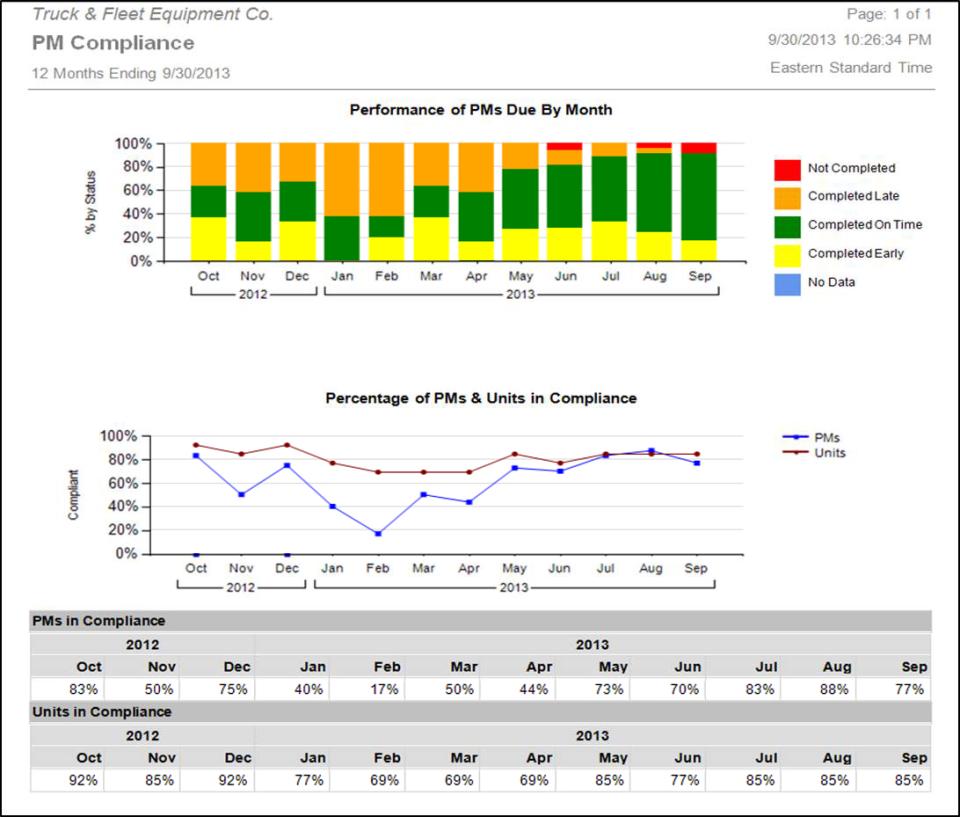 Dossier Fleet Maintenance Software - 1