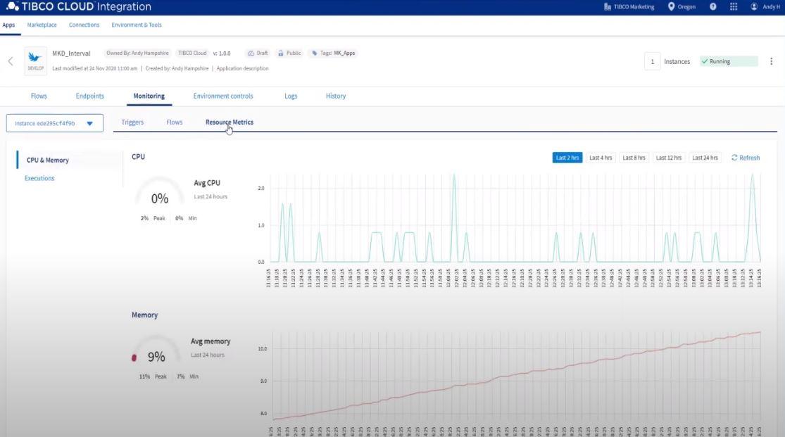 TIBCO Cloud Integration resource metrics