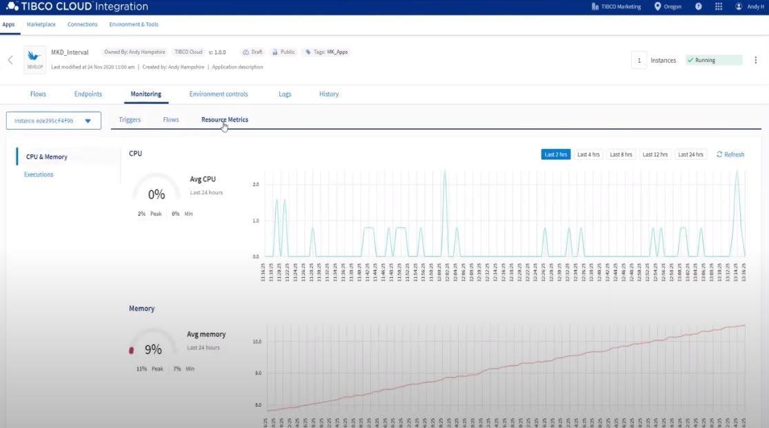 TIBCO Cloud Integration Software - TIBCO Cloud Integration resource metrics