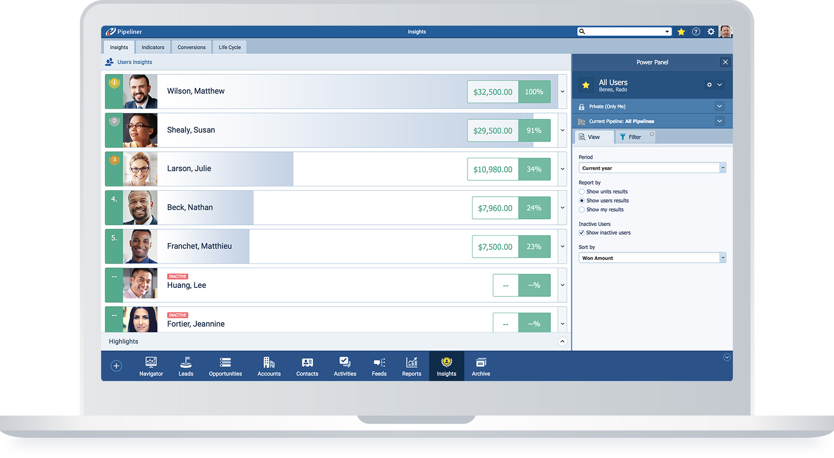 Sales CRM team insights main view