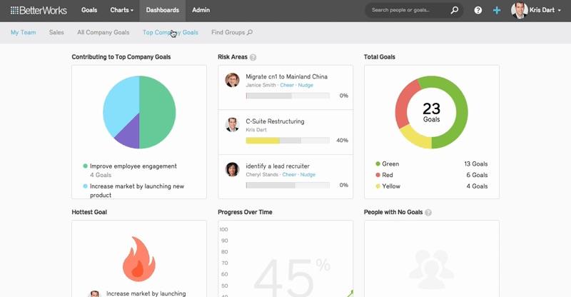 Betterworks screenshot: BetterWorks main dashboard view