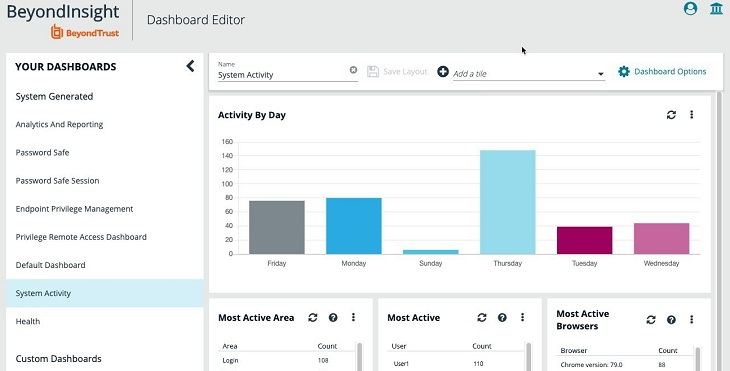 Dashboard Editor: System Activity at a Glance