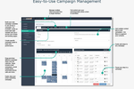 ActiveDEMAND screenshot: Campaign Management