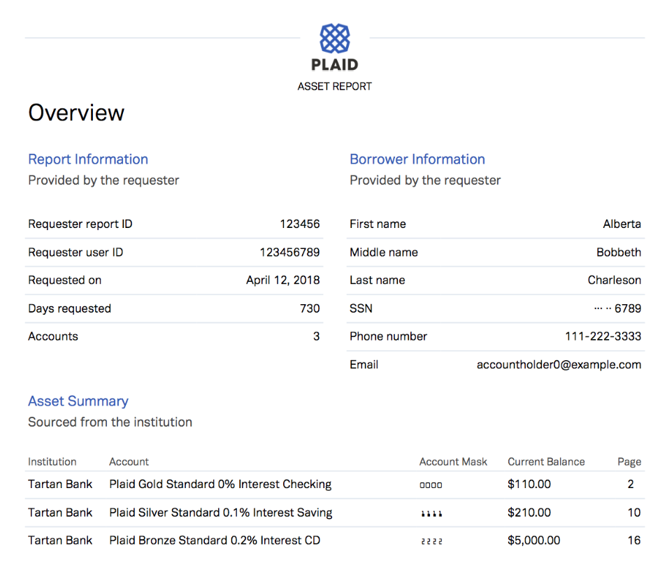 Plaid Software - Asset report
