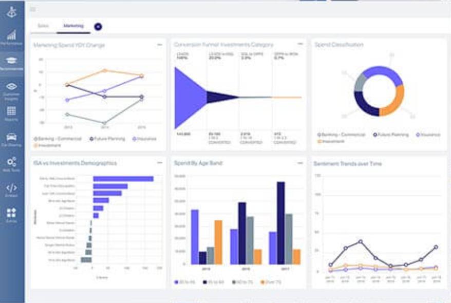 OpenText Magellan Software - OpenText Magellan AI analytics