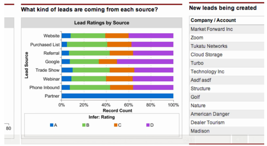 Lead Rating by Source in Infer