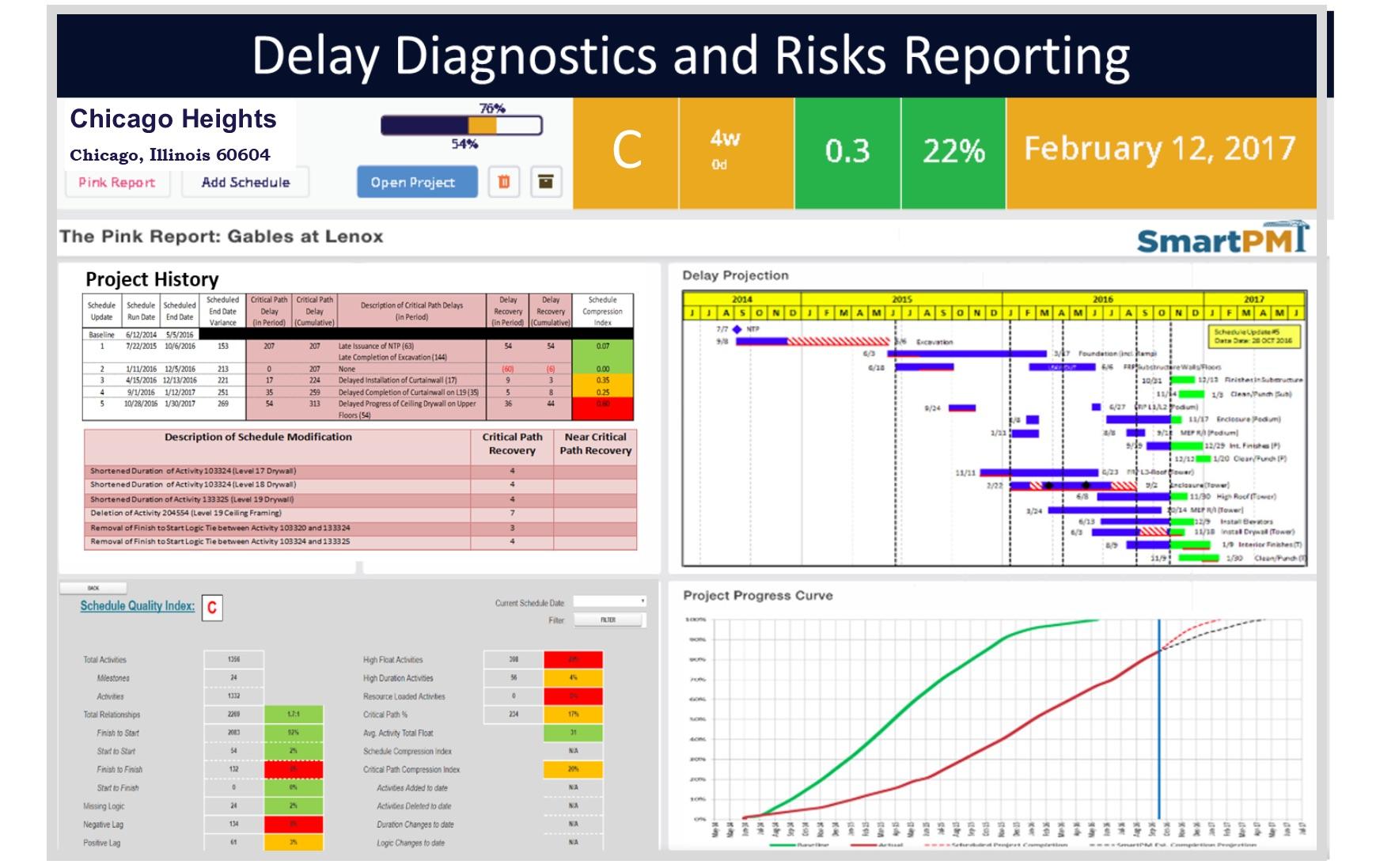 Final delay diagnostic