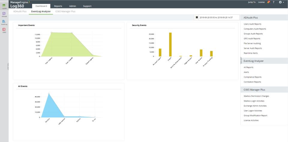 ManageEngine Log360 Software - Event log analyzer