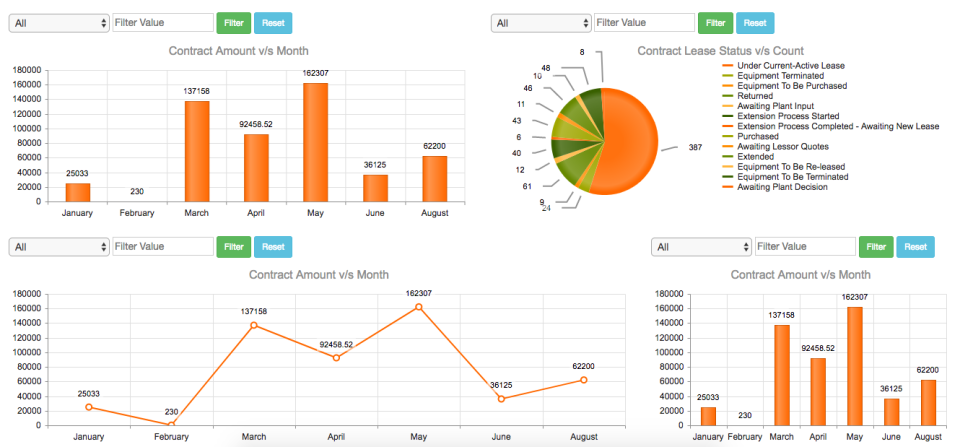 A1 Tracker Software - Contract Dashboards