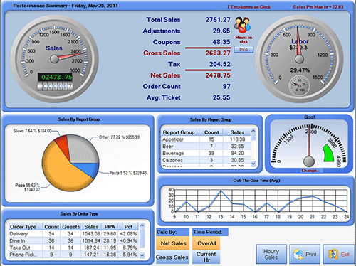 HungerRush RMS dashboard