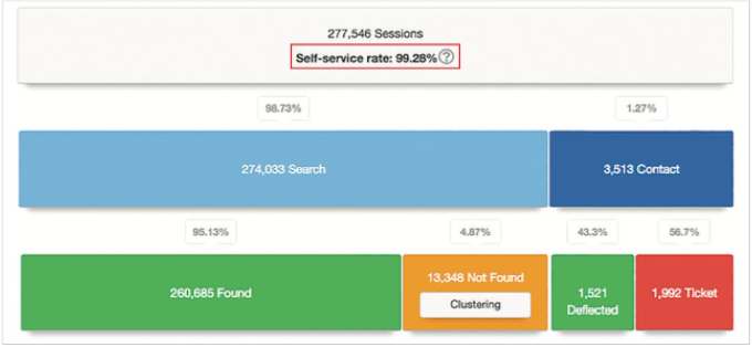 Real-time analytics allow you to discover what information visitors are not able to find.