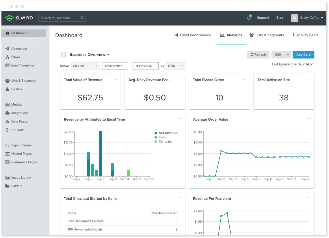 Klaviyo screenshot: Klaviyo Dashboard—measure the performance of your marketing campaigns