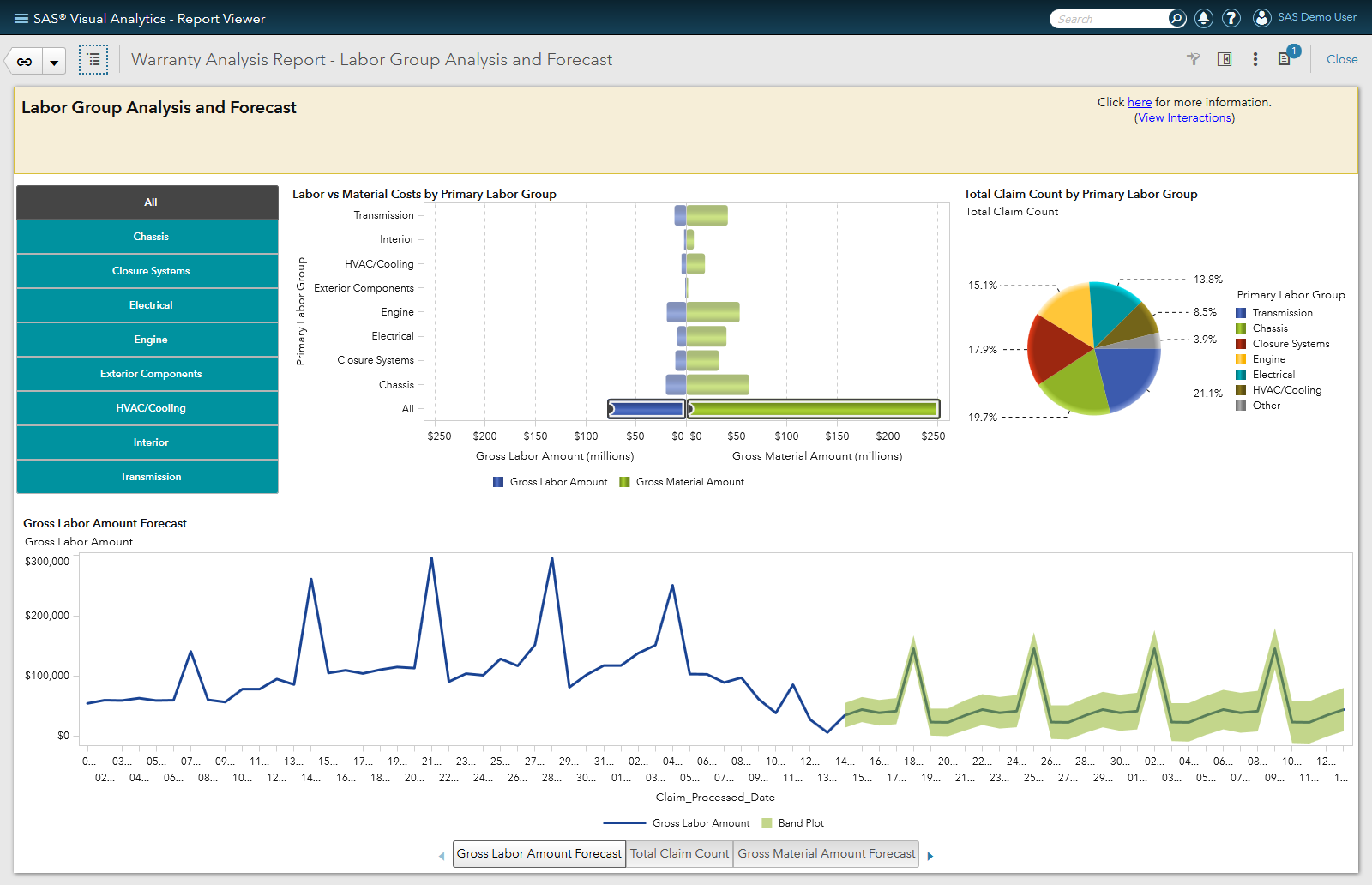 SAS Visual Analytics Software - Forecasting