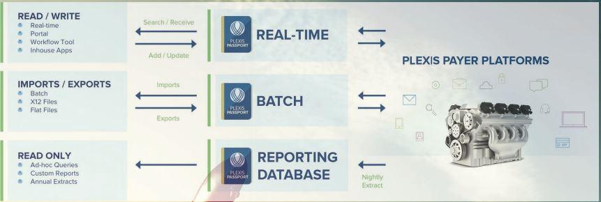 PLEXIS Payer Platforms - Flow