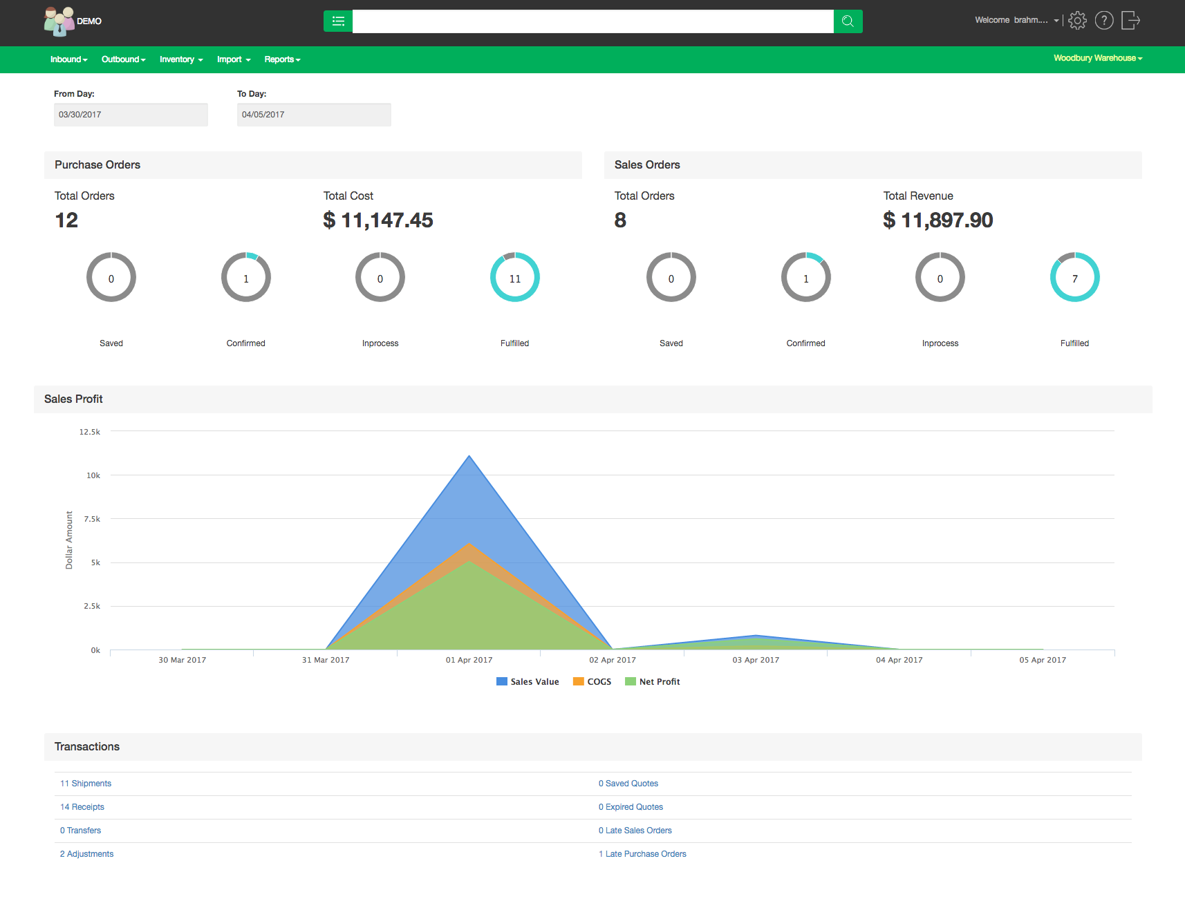 The dashboard gives users insight into transactions, purchase orders, profit, and more