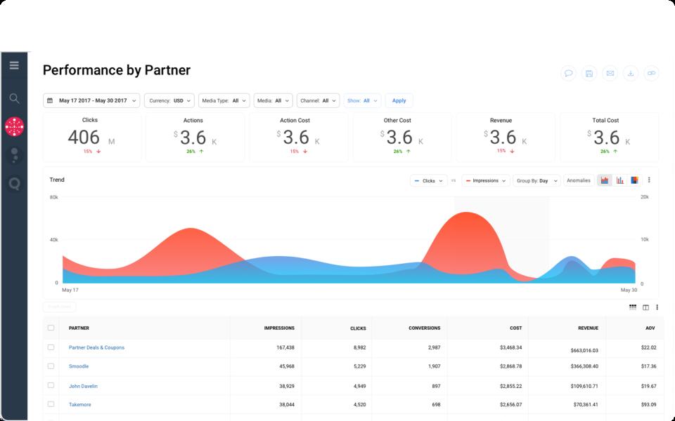 Impact Partnership Cloud performance by partner