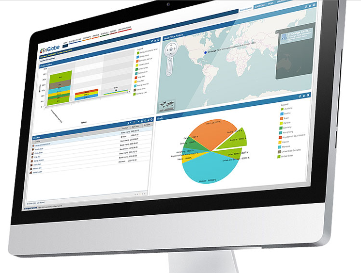 Create a custom dashboard to show the information most important to the business