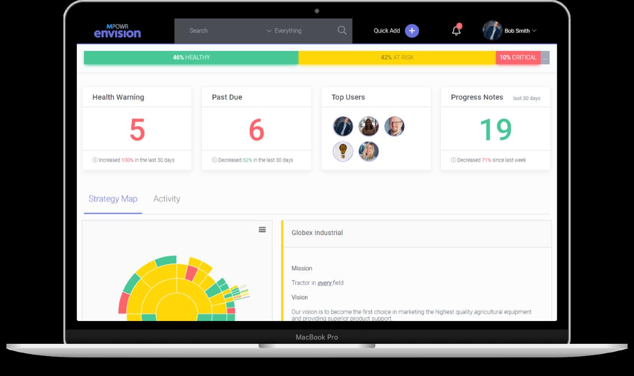 MPOWR Envision Software - MPOWR Envision Progress and Health Dashboard %>