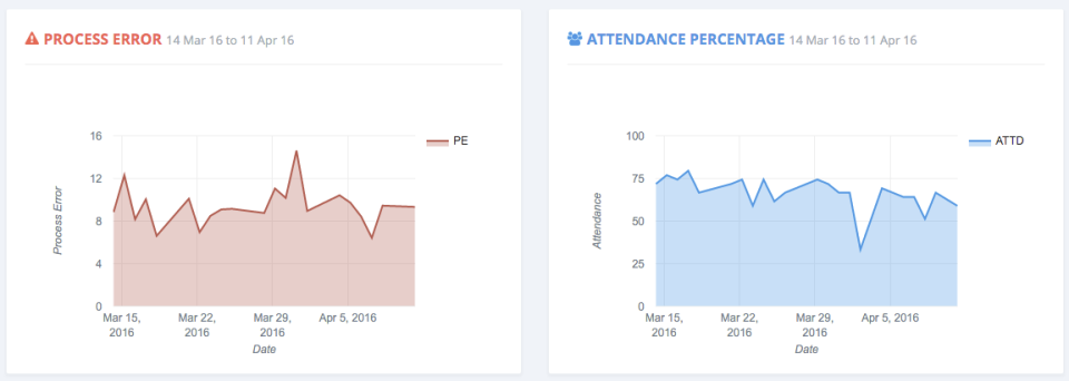 Generate graphs and monitor KPIs